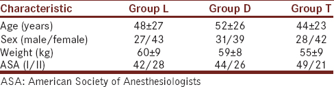 Table 1: Demographic characteristics of patients undergoing general anesthesia, included in the study comparing attenuation of propofol-induced vascular pain in all the three groups