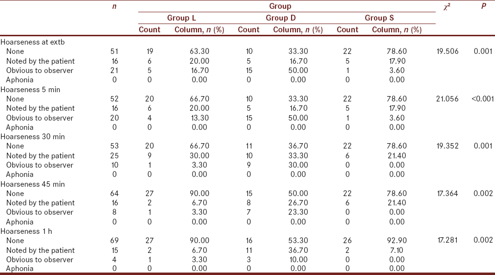 Table 4: Comparison of hoarseness between the three groups