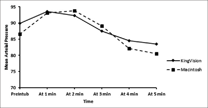 Figure 2: Trend of blood pressure before and after intubation