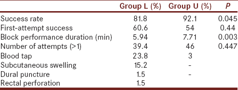 Table 1: The success rate of caudal block