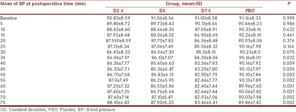 Table 1: Comparison of mean and standard deviation of mean of blood pressure (mmHg) in four groups