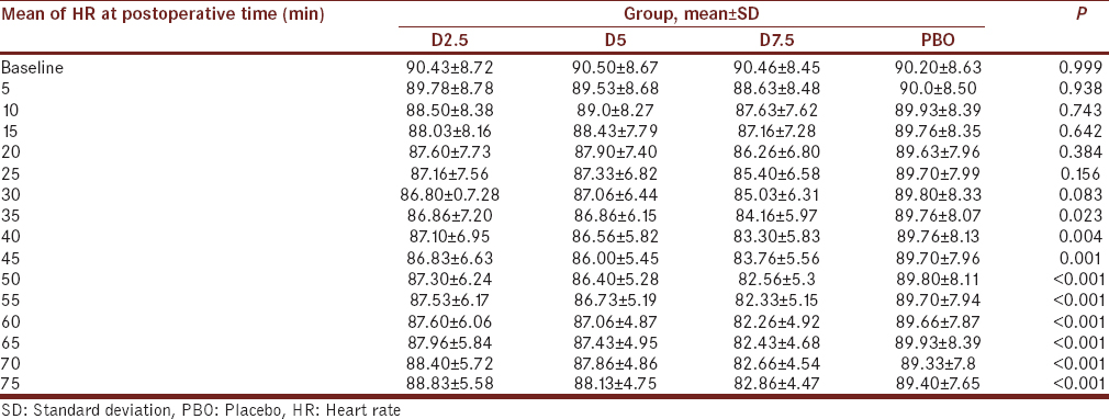 Table 2: Comparison of mean and standard deviation of heart rate (beats/min) in four groups