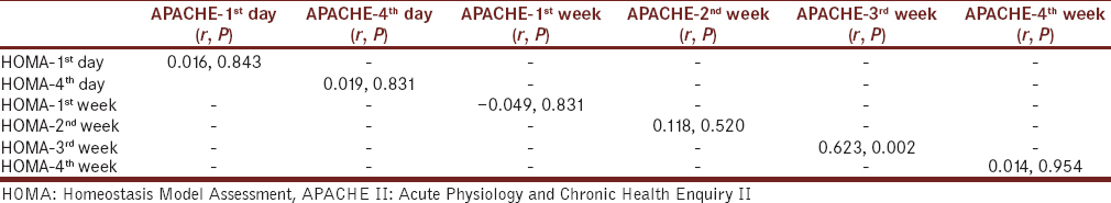 Table 3: Correlation between Homeostasis Model Assessment and Acute Physiology and Chronic Health Enquiry II